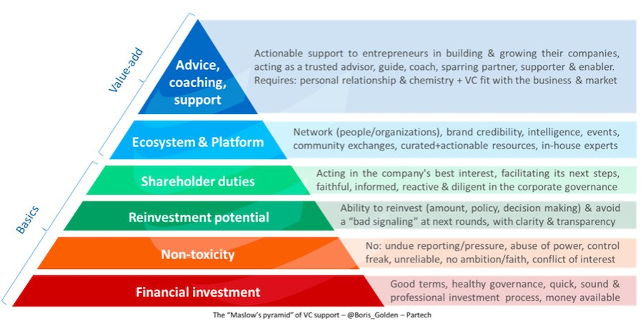 Grafik: Maslow Pyramid of VC Support by Boris Golden